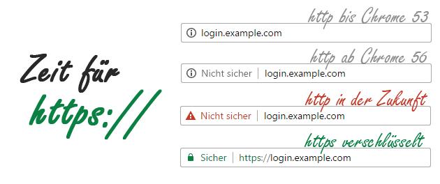 Chrome warnt ab Jan. 2017 vor Websites ohne SSL-Zertifikat